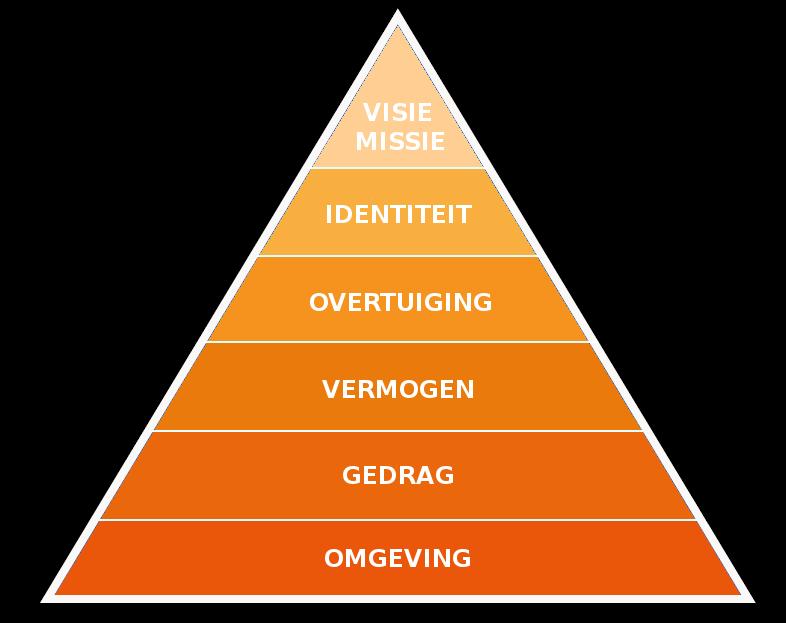 piramide_van_Bateson