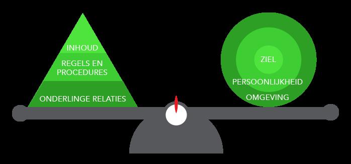 teamontwikkelings-model